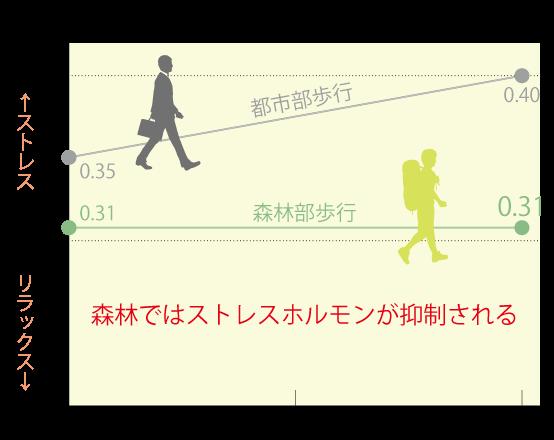 効果グラフ